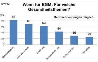 digitales-bgm-Inhalte zur Umfrage der iga